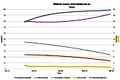 Chart trend GMetrix speed scores www.fotokruse.eu